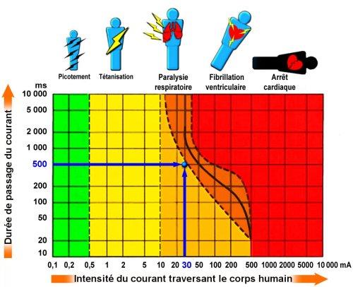 R sistance ohmique du corps et picotement sur pile ou for Dangers de l electricite